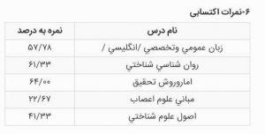 کارنامه رتبه 15 ارشد علوم شناختی
