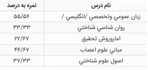 کارنامه رتبه 34 ارشد علوم شناختی