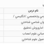 کارنامه رتبه 35 ارشد علوم شناختی